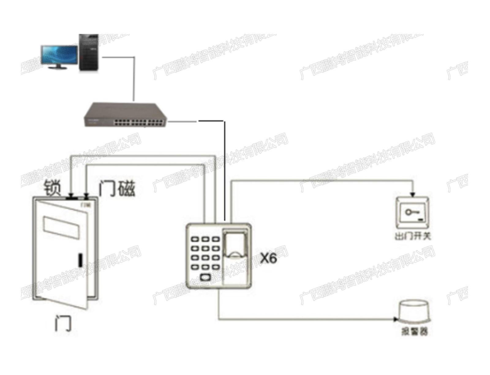 档案库房门禁管理系统