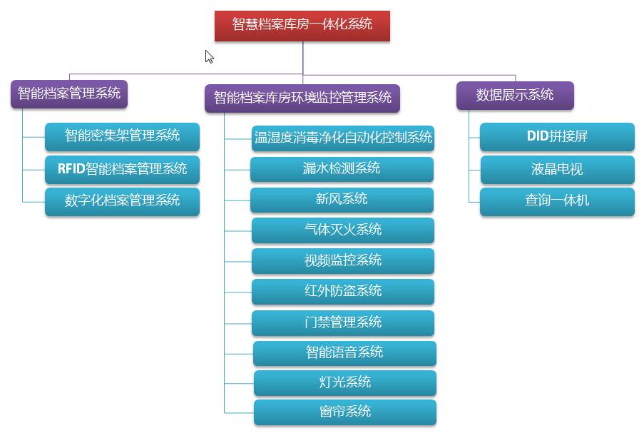 智慧档案库房一体化系统结构图v3