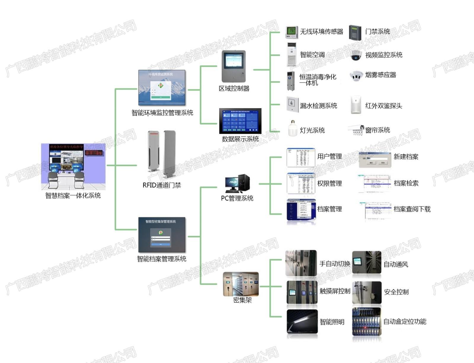 档案库房一体化管理系统