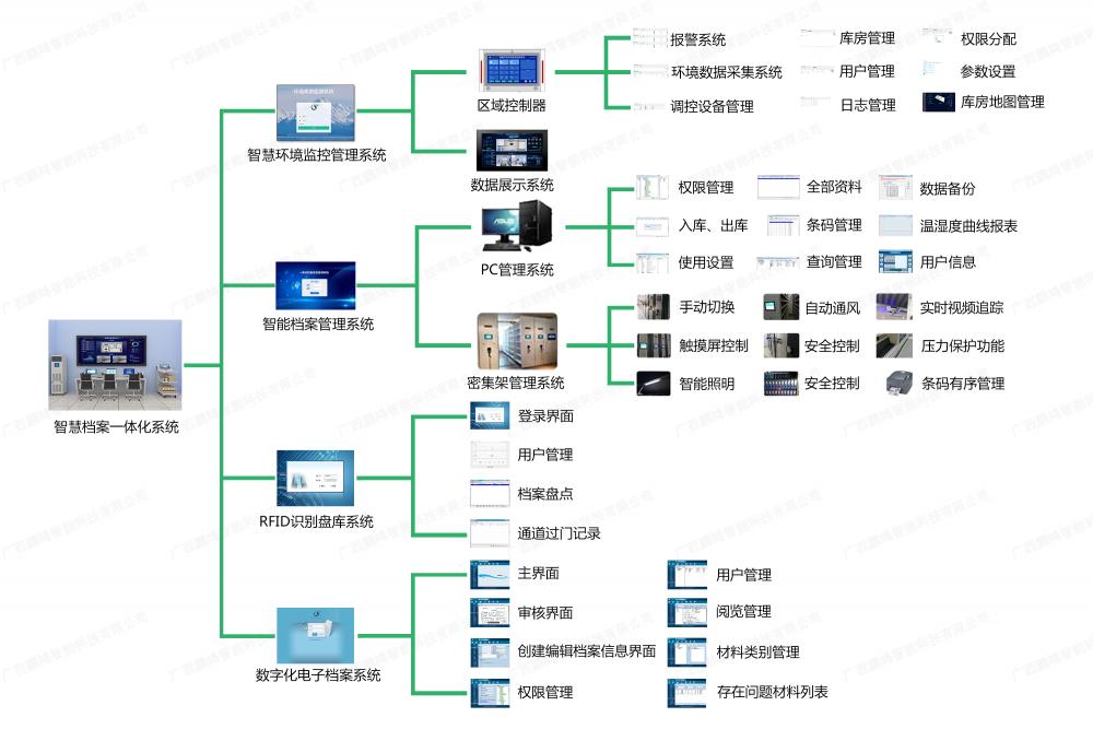 库房系统图