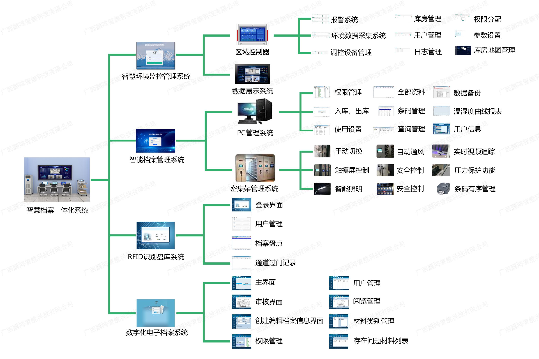 智慧档案库房一体化系统解决方案